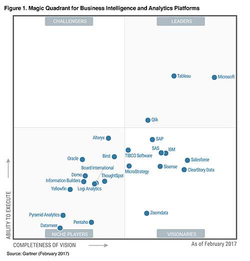 An Introduction to Business Intelligence (BI) - Analytics