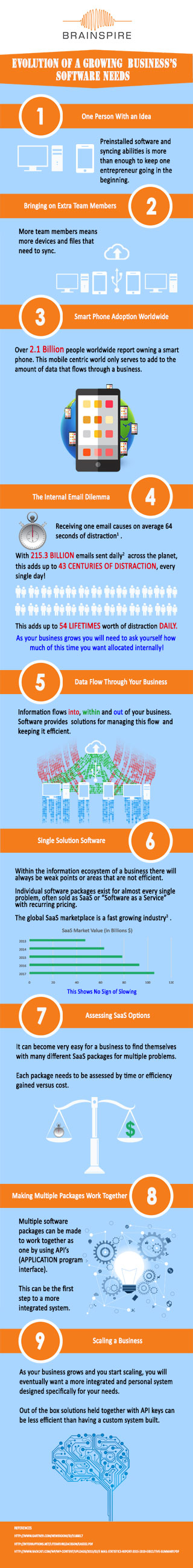 Evolution of a Growing Business Software Needs Infographic