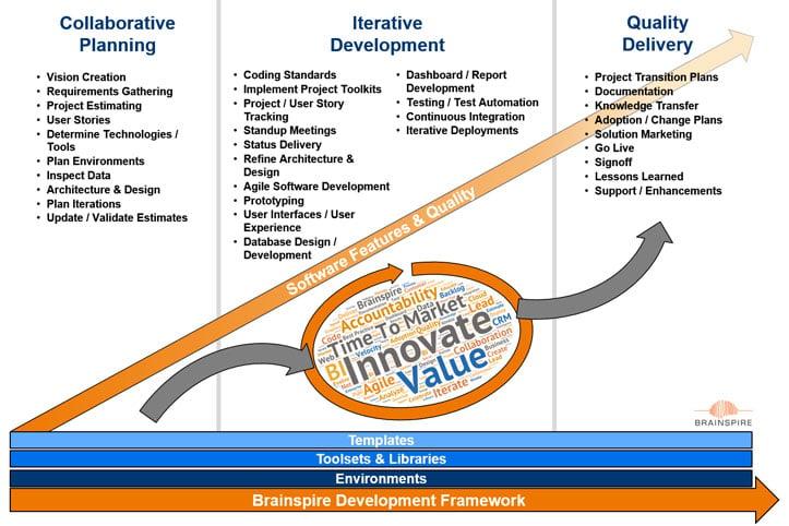 Brainspire Development Framework